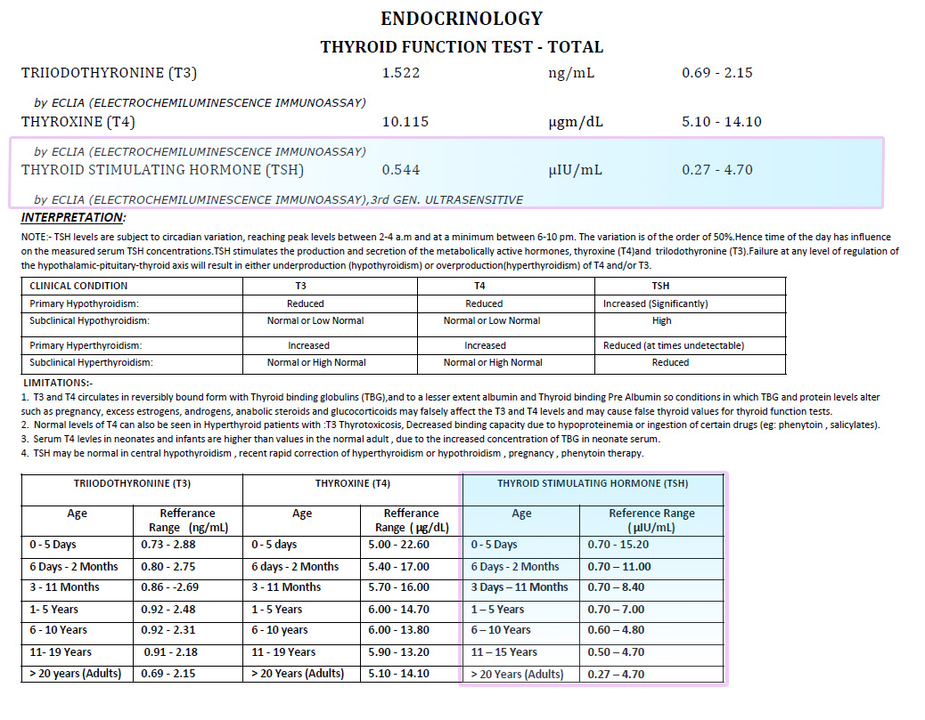 Thyroid Function Report Test Image